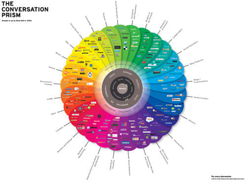 55张有趣的信息图表欣赏 报表设计 平面设计 图表设计 信息图表设计  photoshop appreciation