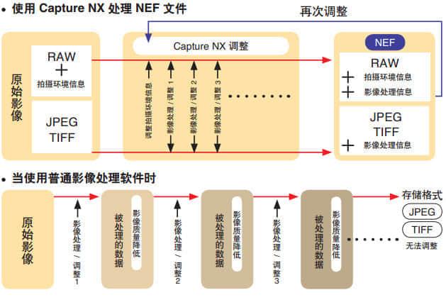 尼康照片处理软件Nikon Capture NX2特殊版下载 图片处理软件 图像处理  ruanjian jiaocheng