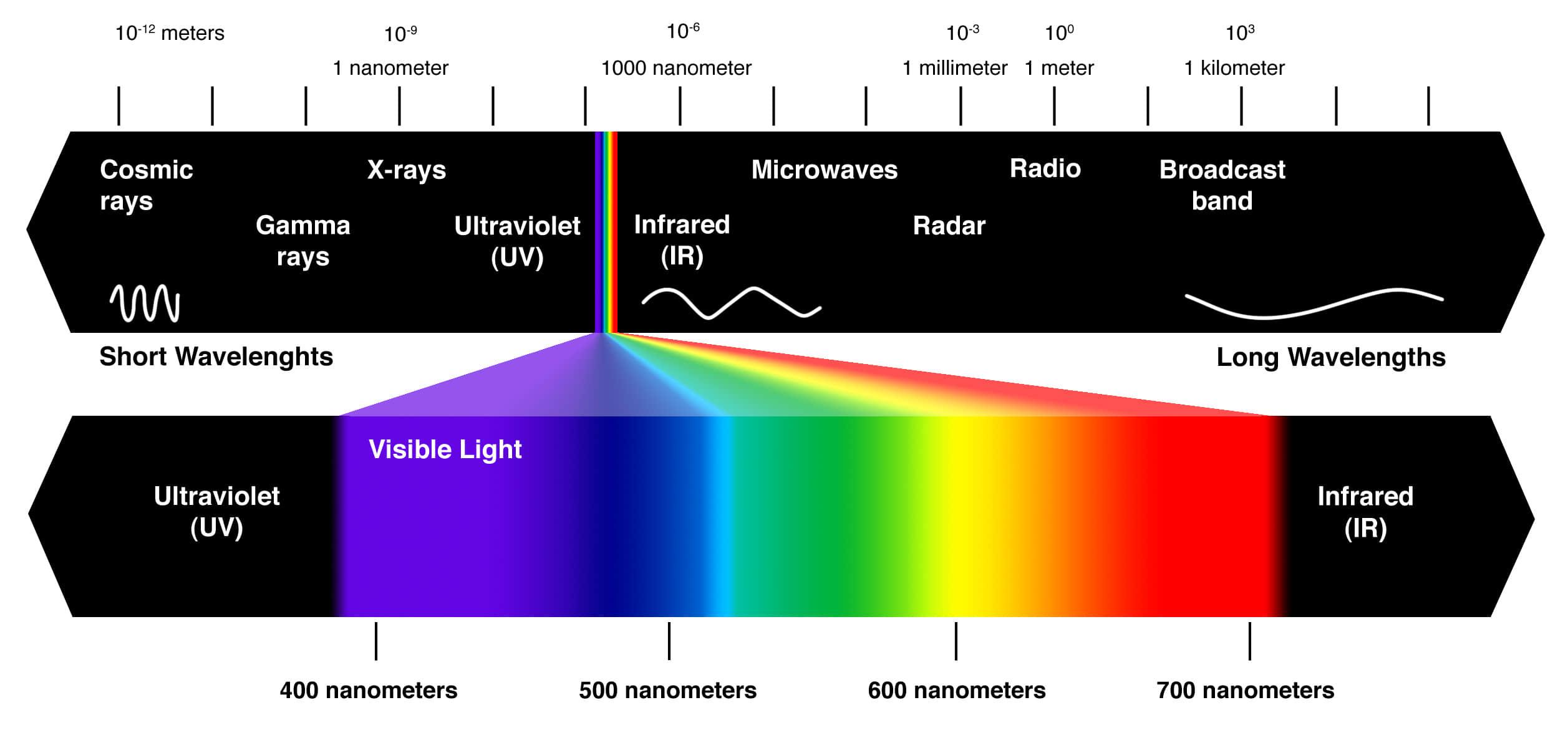 光的三原色与视神经的对比传递 颜色解析 色彩知识  ruanjian jiaocheng