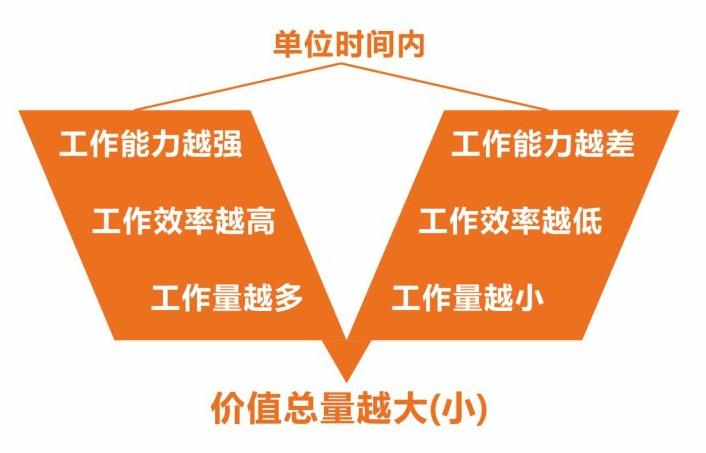 """设计效率:如何管理你的""""设计时间成本""""呢? 设计理念 设计时间管理 设计效率  ruanjian jiaocheng"""