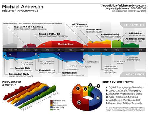 20张有趣的信息图表设计