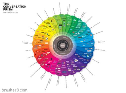 个性化创意信息统计图表