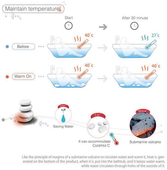 4张鹅软石浴缸加温仪概念设计图