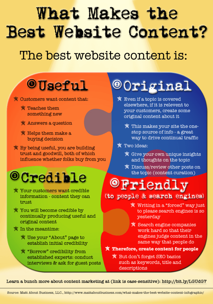 what-makes-the-best-website-content1