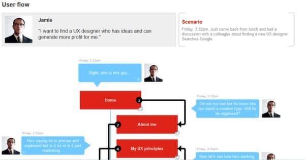 国外产品设计流程文档编辑方案讲解 #.2