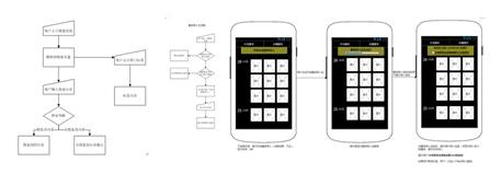 APP完整的UI设计步骤秘籍教程:UI设计的细节